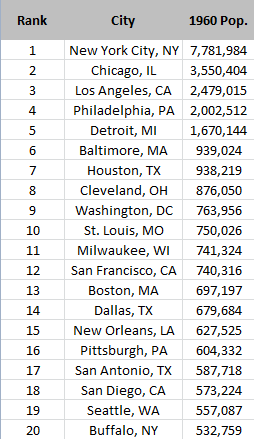 top 20 cities 1960
