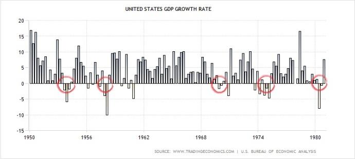 GDPgrowth1950-1980