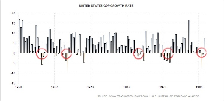 GDPgrowth1950-1980
