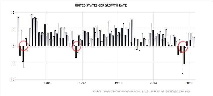 GDPgrowth1981-2010
