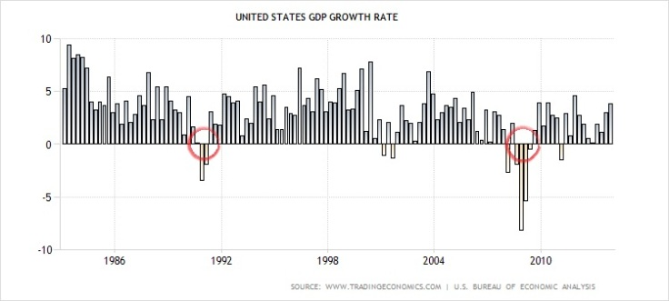 GDPgrowth1983-2013