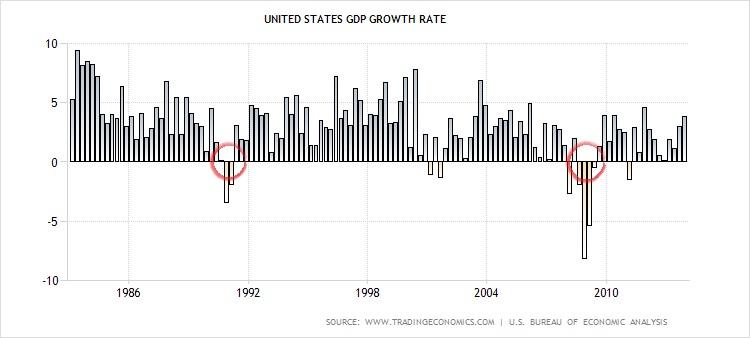 GDPgrowth1983-2013
