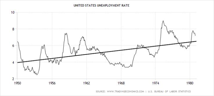 unemployment1950-1980(trend)