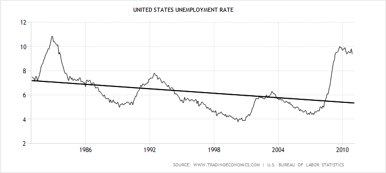unemployment1981-2010(trend)