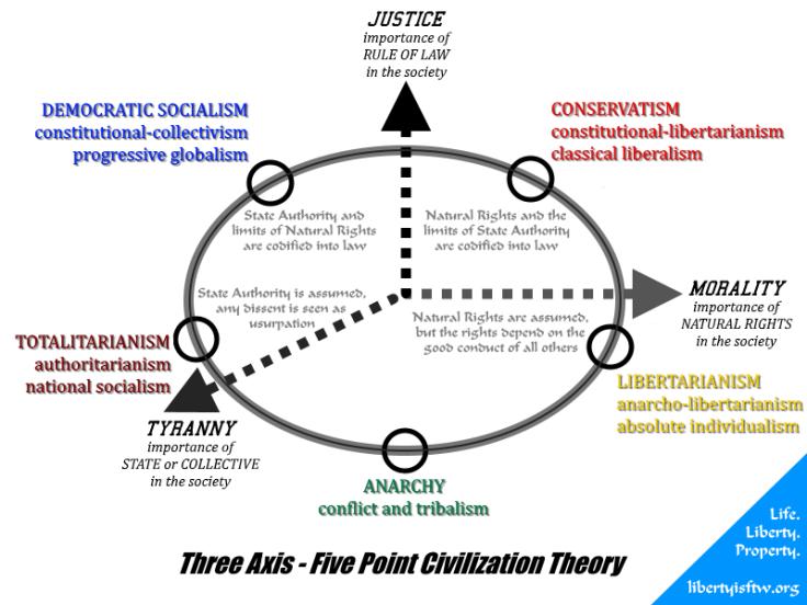 political ideology 2016