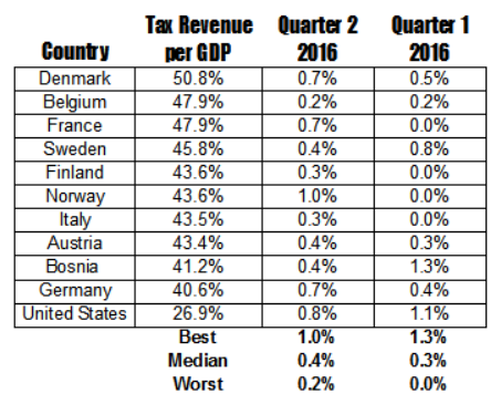 country-tax-revenue-per-gdp