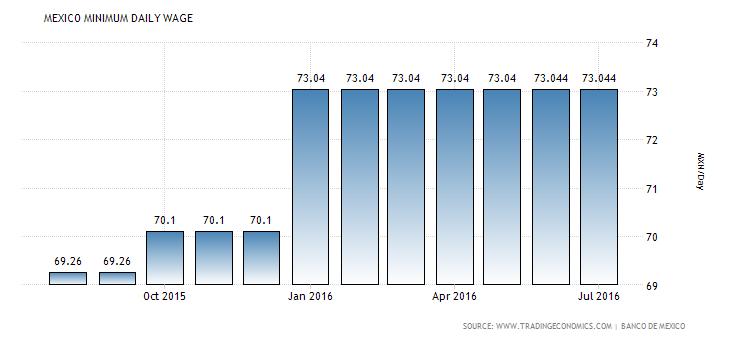 mexico-minimum-wages
