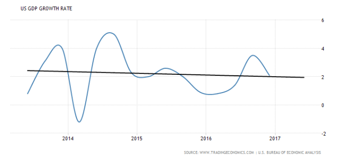 united-states-gdp-growth (4-year)