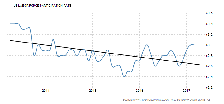 united-states-labor-force-participation-rate (4-year)