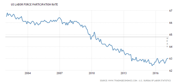 united-states-labor-force-participation-rate