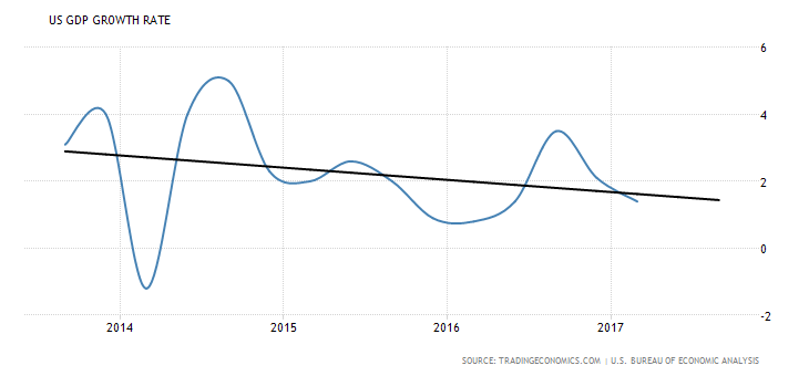 united-states-gdp-growth-4year