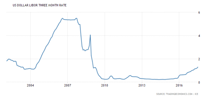 united-states-interbank-rate