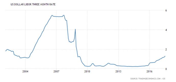 united-states-interbank-rate