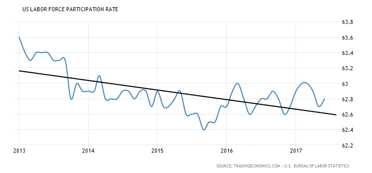 united-states-labor-force-participation-rate-4year