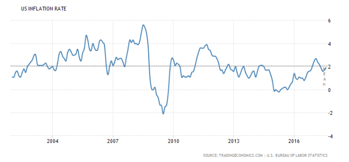 united-states-inflation-cpi
