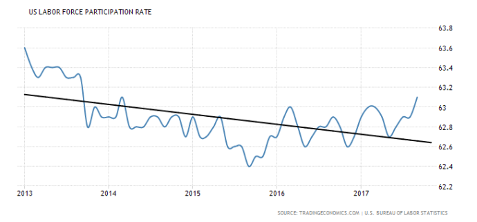 united-states-labor-force-participation-rate (4y)