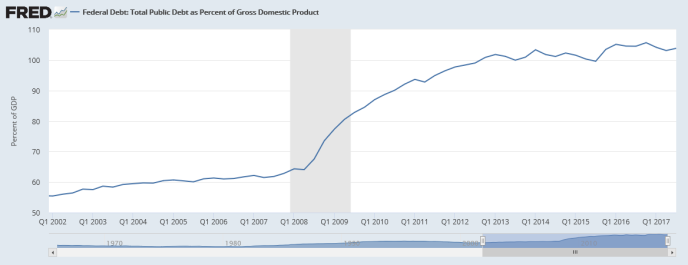 Screenshot-2018-1-6 Federal Debt Total Public Debt as Percent of Gross Domestic Product(1)
