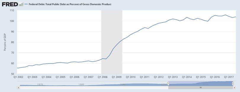 Screenshot-2018-1-6 Federal Debt Total Public Debt as Percent of Gross Domestic Product(1)