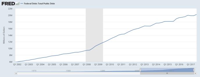 Screenshot-2018-1-6 Federal Debt Total Public Debt
