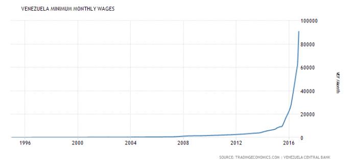 venezuela-minimum-wages