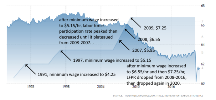 minimum-wage-and-labor-force-participation